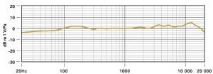 Røde NT1-A Frequency Response Chart