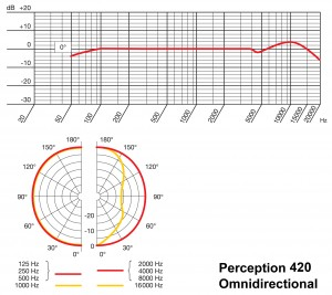 AKG Perception 420 Omnidirectional Frequency Response