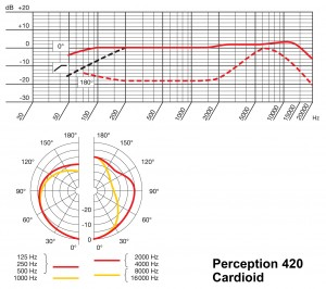 AKG Perception 420 Cardioid Frequency Response