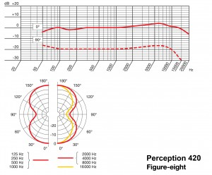 AKG Perception 420 Figure-8 Frequency Response